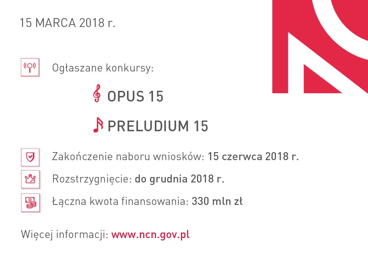 Infografika prezentuje informacje dotyczące konkursów ogłoszonych 15 marca 2018 r. Ogłoszone konkursy: OPUS 15, PRELUDIUM 15. Zakończenie naboru wniosków: 15 czerwca 2018r. Rozstrzygnięcie do 15 grudnia 2018 r. Łączna kwota finansowania: 330 mln zł.