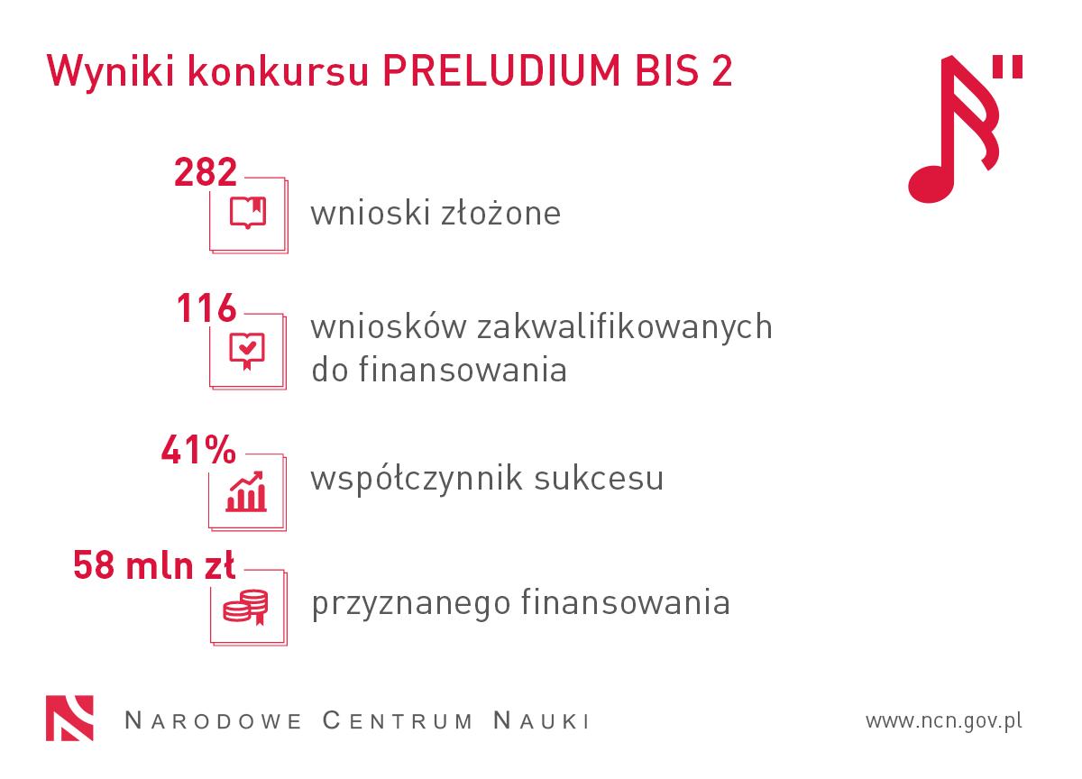 Wyniki konkursu PRELUDIUM BIS 2: 282 wnioski złożone, 116 wniosków zakwalifikowanych do finansowania, wpółczynnik sukcesu 41%, 58 mln zł przyznanego finansowania.