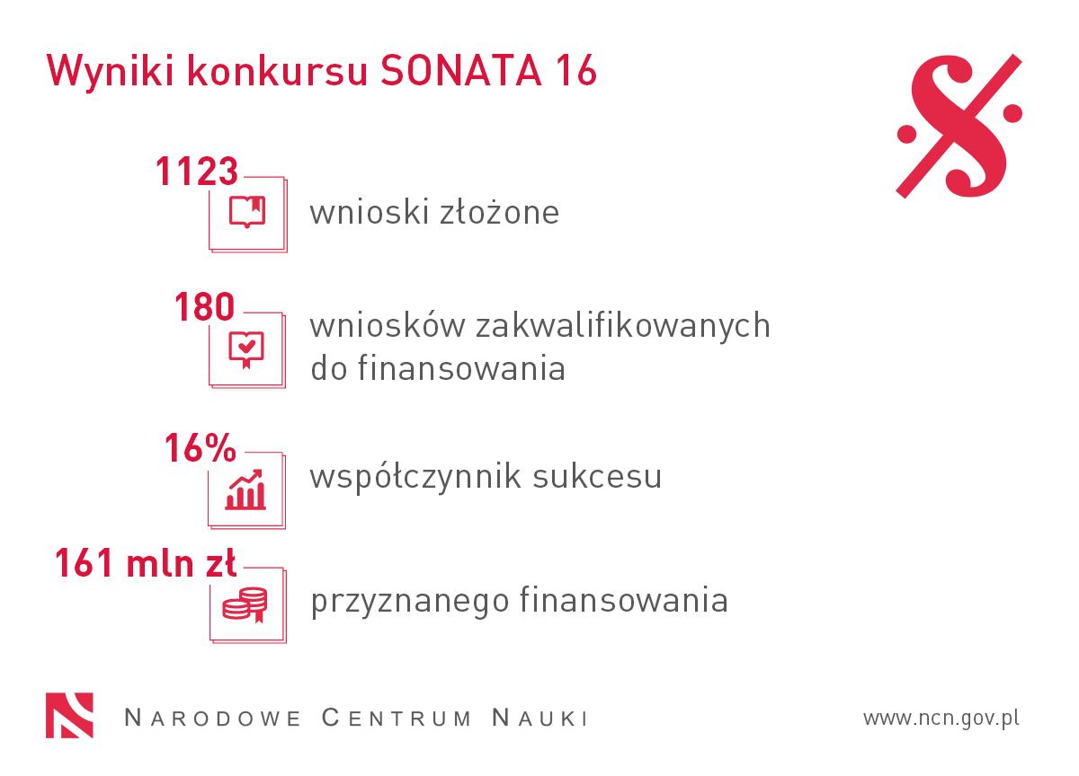 Wyniki konkursu SONATA 16: 1123 wnioski złożone, 180 wniosków zakwalifikowanych do finansowania, współczynnik sukcesu 16%, 161 mln zł przyznanego finansowania.